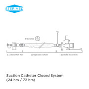 Suction Catheter Closed System, Replaceable Catheter System